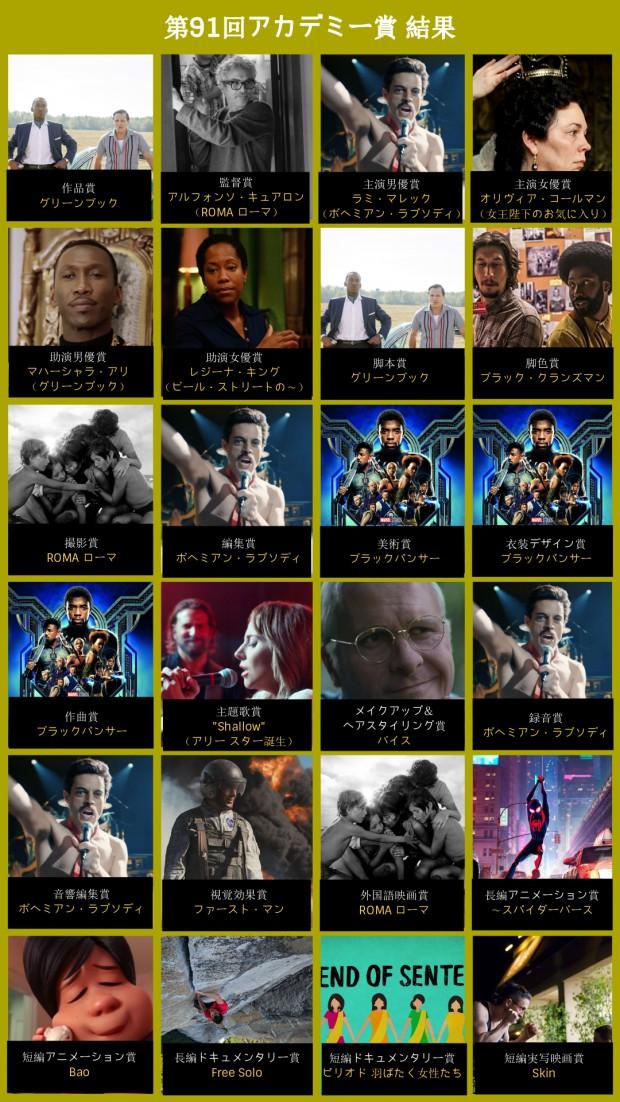 第91回アカデミー賞結果